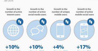 แนวโน้ม สถิติ และข้อเท็จจริงเกี่ยวกับอินเตอร์เน็ตที่ประเทศสหรัฐอเมริกาและทั่วโลกปี 2018
